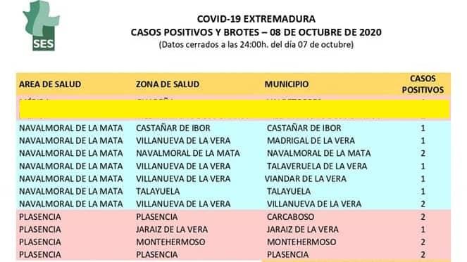 Se notifican 10 casos positivos de Covid19 en 8 municipios de la zona