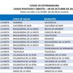 52 casos positivos por Covid19 se notifican hoy en el Área de Salud de Navalmoral