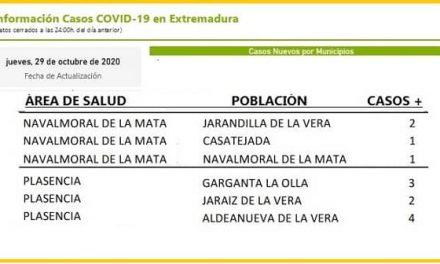 El área de Navalmoral notifica hoy casos positivos en Casatejada, Jarandilla y Navalmoral