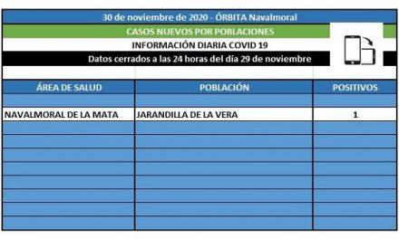 El área de Navalmoral notifica 1 solo caso positivo en Jarandilla de la Vera