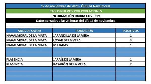 Jarandilla, Losar y Majadas notifican hoy los 5 casos positivos del área de Navalmoral