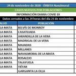 Hoy el área de Navalmoral notifica 19 positivos confirmados entre 10 municipios