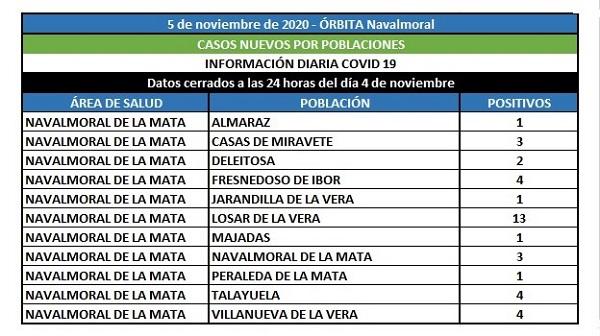 El área de Navalmoral notifica hoy 37 positivos, 13 de ellos en Losar de la Vera