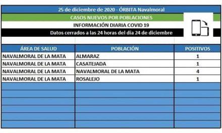 El área de Navalmoral notifica 7 positivos entre Almaraz, Casatejada, Navalmoral y Rosalejo