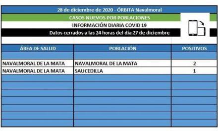 El área de Navalmoral ha notificado 2 positivos en Navalmoral y 1 en Saucedilla