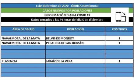 El área de Navalmoral registra positivos en Belvís y en Peraleda de San Román