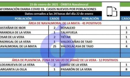 El área de Navalmoral notifica el fallecimiento de un varón de Valdelacasa y registra 41 positivos