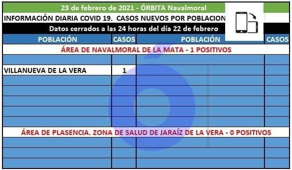 El área de Navalmoral registra 1 positivo en Villanueva de la Vera