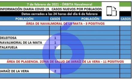 Deleitosa, Navalmoral y Talayuela registran los 3 positivos de hoy en el área de Navalmoral
