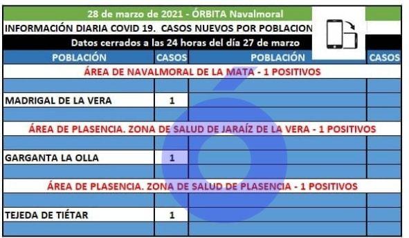 Madrigal de la Vera ha registrado hoy el único caso positivo del área de Navalmoral