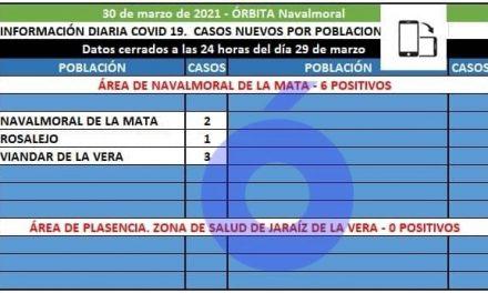 6 positivos registrados en el Área de Navalmoral comunicados por Viandar, Navalmoral y Rosalejo