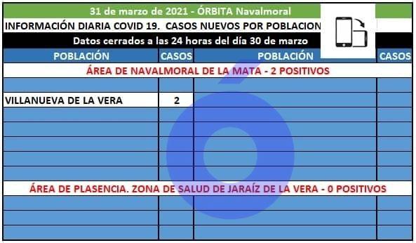 Villanueva de la Vera notifica en el área de Navalmoral 2 positivos y 1 nuevo brote
