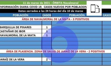 Barquilla de Pinares, Castañar de Ibor y Navalmoral registran los tres positivos de hoy en el área de Navalmoral