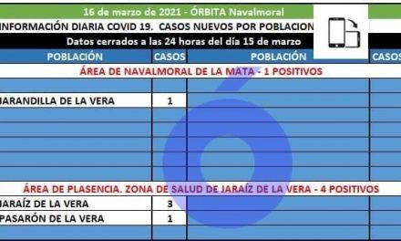 Jarandilla de la Vera registra el único positivo del área de Salud Navalmoral