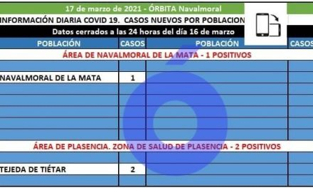 El área de Navalmoral registra 1 positivo en Navalmoral mientras sigue en alza la Incidencia en Extremadura