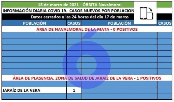 Sin casos positivos en el área de Navalmoral, mientras en Extremadura sube la Incidencia