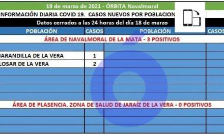 Jarandilla y Losar de la Vera registran hoy los 3 positivos del área de Navalmoral
