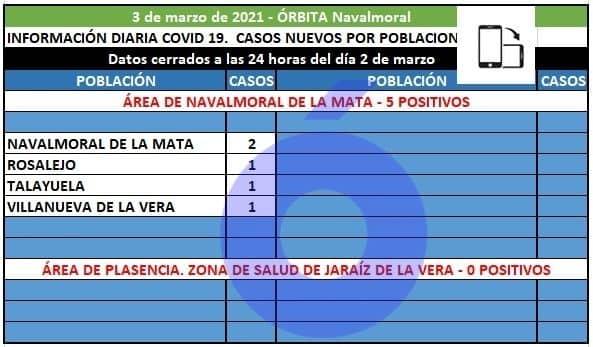 Navalmoral, Rosalejo, Talayuela y Villanueva registran hoy los 5 positivos del área de Navalmoral