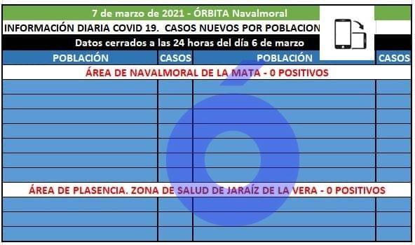 La Vera, el Campo Arañuelo, Los Ibores y La Jara no registran hoy positivos covid19