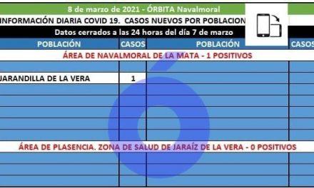 Jarandilla de la Vera registra el único positivo del área de salud de Navalmoral
