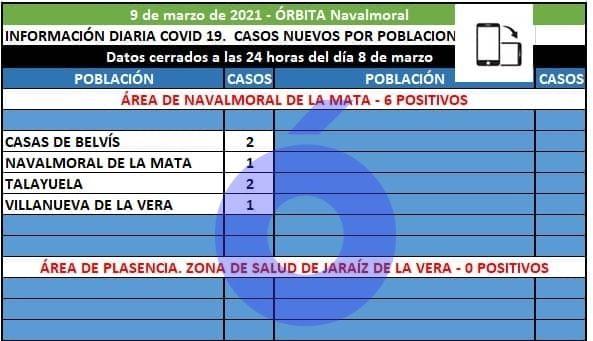 Ligero repunte hoy con 6 casos positivos en el área de Salud de Navalmoral