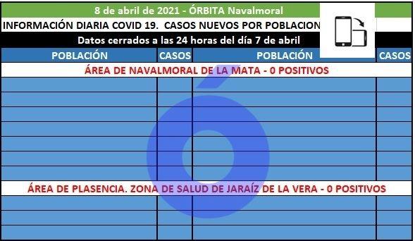 Las comarcas de Campo Arañuelo, La Vera, La Jara y Los Ibores, no registran positivos hoy