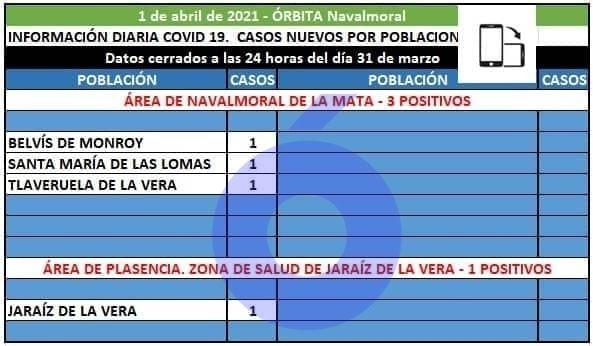 Belvís de Monroy, Santa Mª de las Lomas y Talaveruela notifican los tres positivos del área de Navalmoral