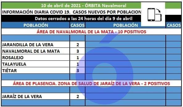 El área de Navalmoral tiene hoy 10 casos positivos en, Jarandilla, Navalmoral, Rosalejo, Talayuela y Tiétar