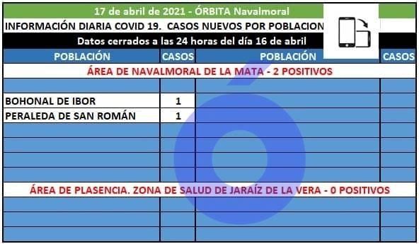 Bohonal de Ibor y Peraleda de San Román notifican los 2 positivos del área de Navalmoral
