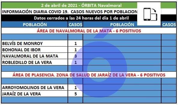 6 positivos notificados al área de Navalmoral desde Belvís, Bohonal, Navalmoral y Robledillo