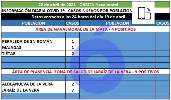 Peraleda de San Román, Majadas y Tiétar registran los 4 positivos del área de Navalmoral