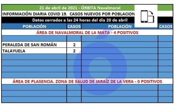 Talayuela y Peraleda de San Román notifican los cuatro positivos que registra hoy el área de Navalmoral
