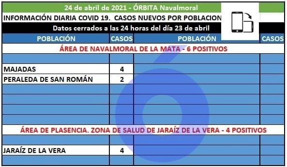 4 positivos en Majadas y 2 en Peraleda de San Román suman los 6 registrados hoy en el área de Navalmoral