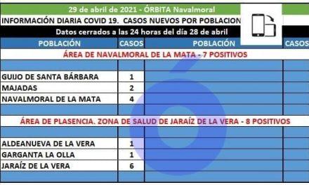 Guijo de Santa Bárbara, Majadas y Navalmoral notifican los 7 positivos de hoy en el área de Navalmoral