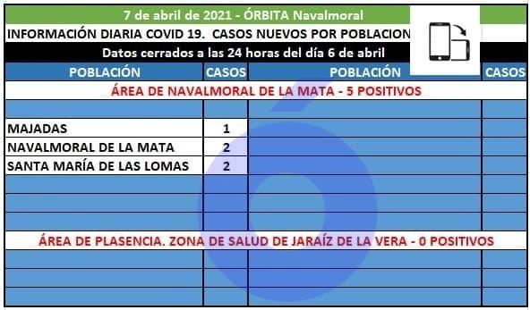 El área de Navalmoral registra 5 positivos en Majadas, Navalmoral y Santa Mª de las Lomas