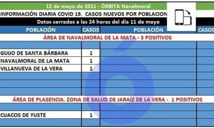 Guijo de Santa Bárbara, Navalmoral y Villanueva notifican hoy los 3 positivos del área de Navalmoral