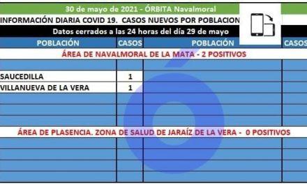 Saucedilla y Villanueva de la Vera notifican los 2 positivos de hoy en el área de Navalmoral