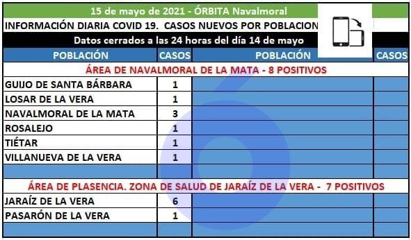 Villanueva, Tiétar, Rosalejo, Navalmoral, Losar y Guijo notifican hoy los 8 positivos del área de Navalmoral