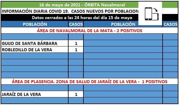Robledillo de la Vera y Guijo de Santa Bárbara registran los dos positivos del área de Navalmoral