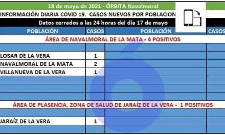 4 positivos registra el área de Navalmoral en Villanueva, Losar y Navalmoral