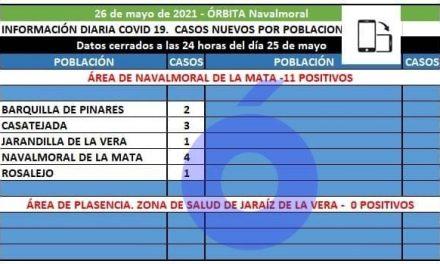 Barquilla, Casatejada, Jarandilla, Navalmoral y Rosalejo notifican 11 positivos en el área de Navalmoral