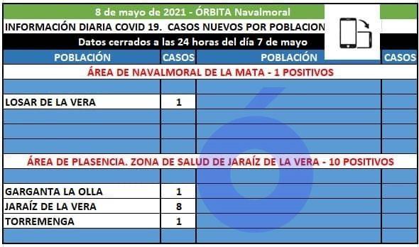 En Losar de la Vera se ha registrado hoy el único caso positivo del área de Navalmoral