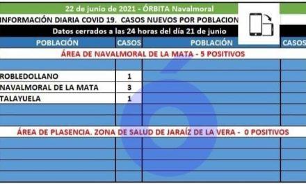 Robledollano, Navalmoral y Talayuela notifican los 5 positivos covid19 del área de Navalmoral