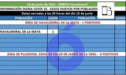 El área de Navalmoral registra 1 solo caso positivo confirmado en Navalmoral