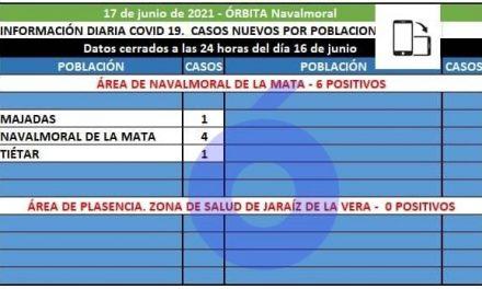 Majadas, Navalmoral y Tiétar notifican hoy los 6 positivos registrados en el área de Navalmoral