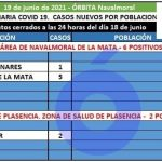 Barquilla de Pinares (2) y Navalmoral (5) notifican los 6 positivos del área de Navalmoral