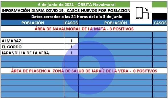 Almaraz, El Gordo y Jarandilla notifican 3 positivos en el área de Navalmoral