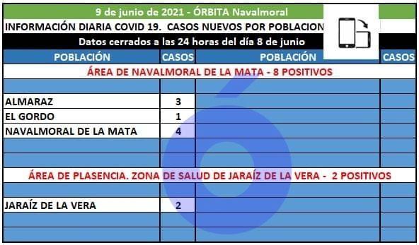 8 casos positivos en Almaraz, Navalmoral y El Gordo, registra el área de Navalmoral