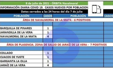 Barquilla de Pinares, Jarandilla y Navalmoral notifican hoy los 6 positivos del área de Navalmoral