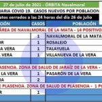 El área de Navalmoral registra hoy 15 casos positivos notificados en 8 municipios